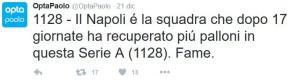 Opta Napoli Record nel Recupero palla