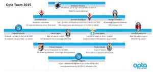 Opta Team Migliori della Serie A 2015